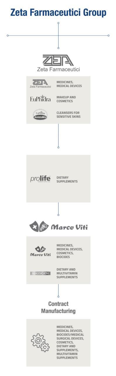 ZetaFarmaceuticiGroup-info_vert_En
