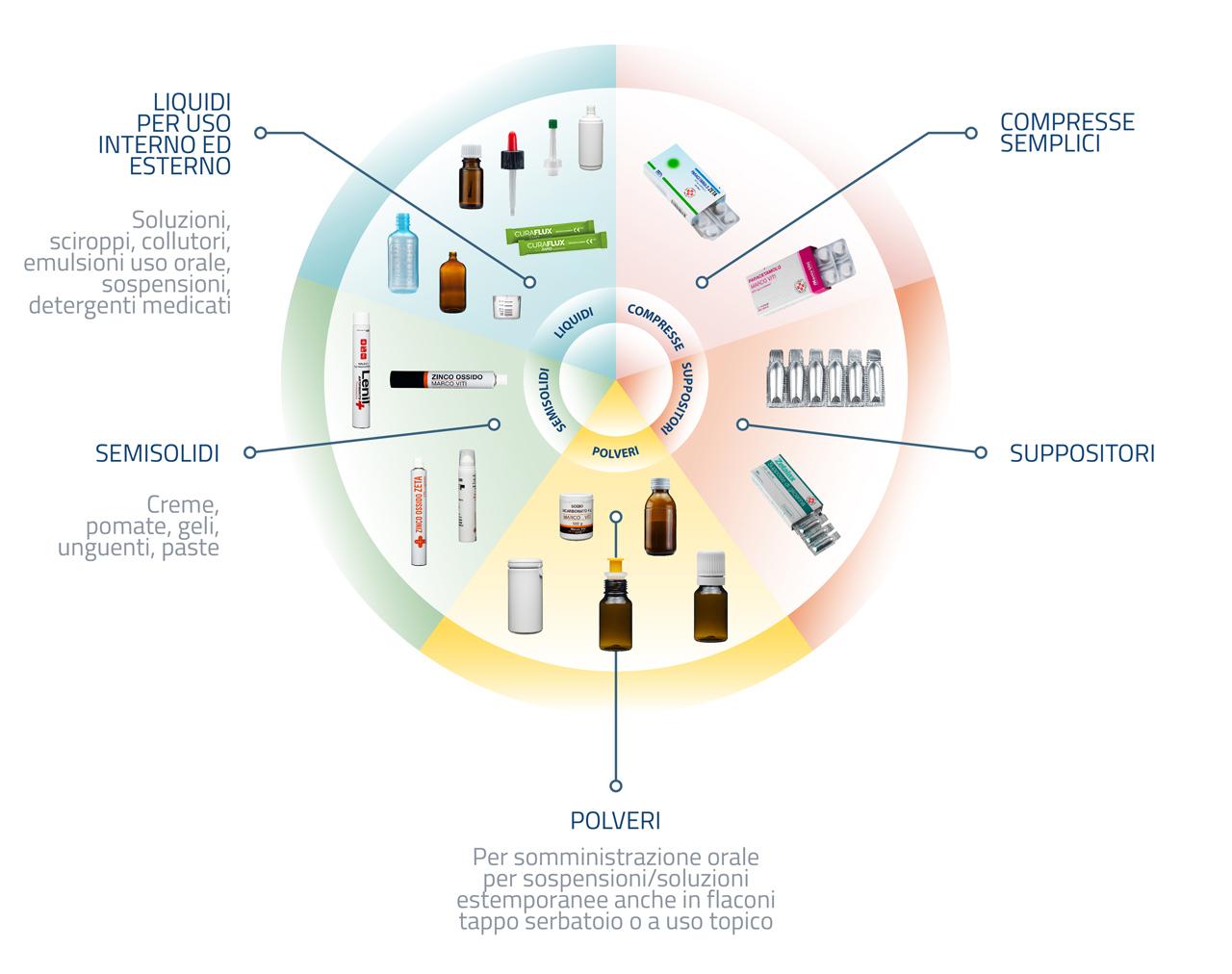 prodotti_zeta-farmaceutici