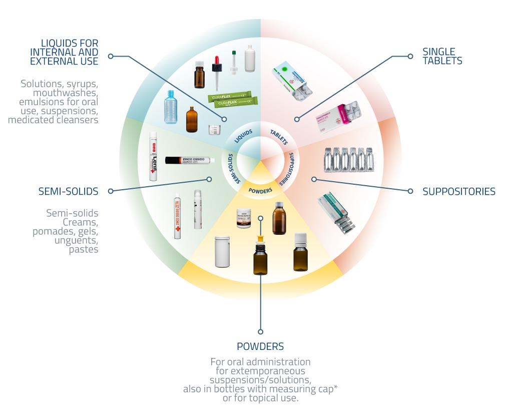 zeta-farmaceutici_products