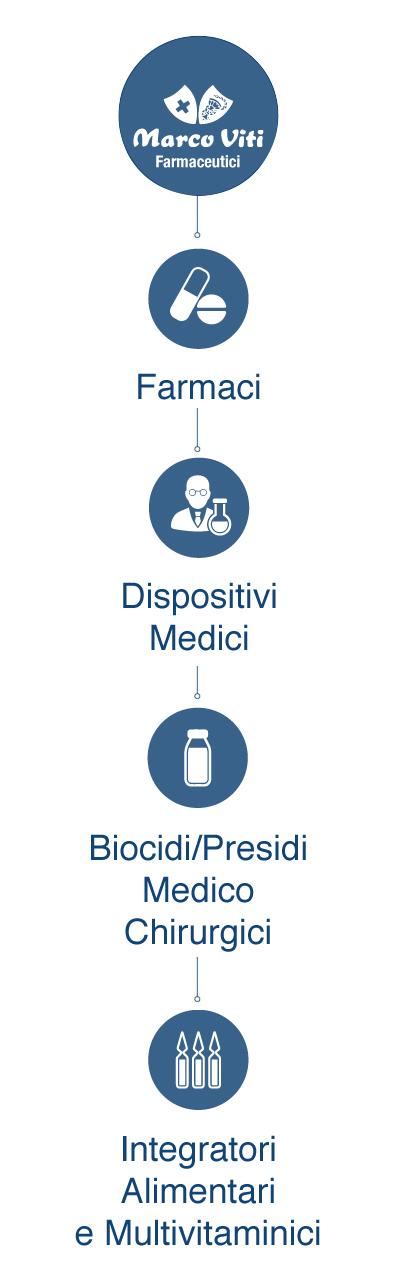 marco-viti-farmaceutici_vert_ITA