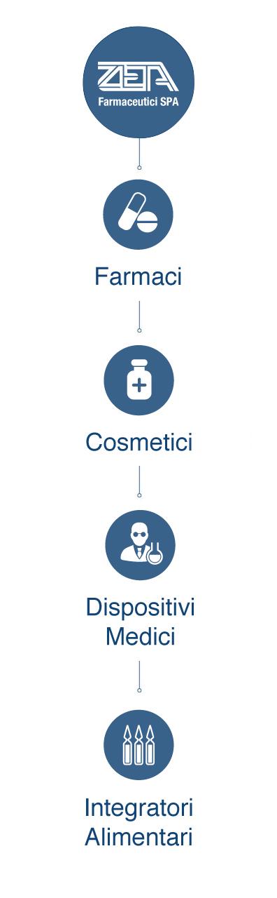zeta-farmaceutici-prodotti