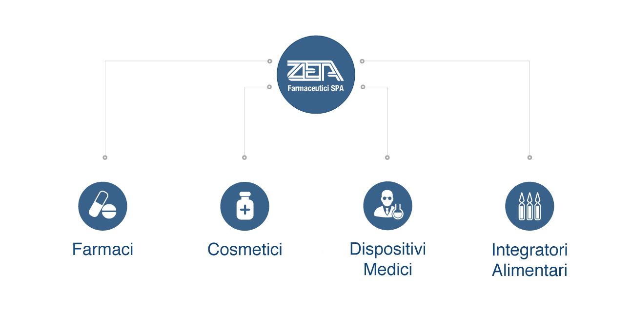 produzione-zeta-farmaceutici